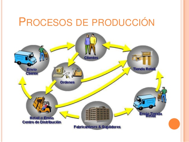 Proceso de produccion josemiguelvelazquez Proceso de produccion en un restaurante